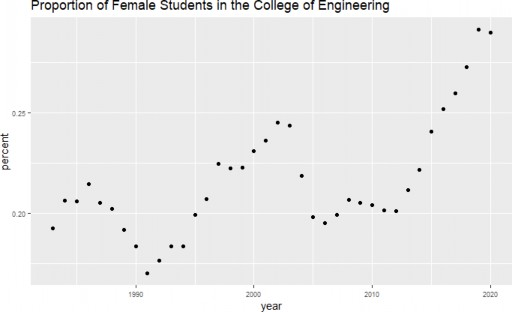 Data source: Dat Le, College of Engineering